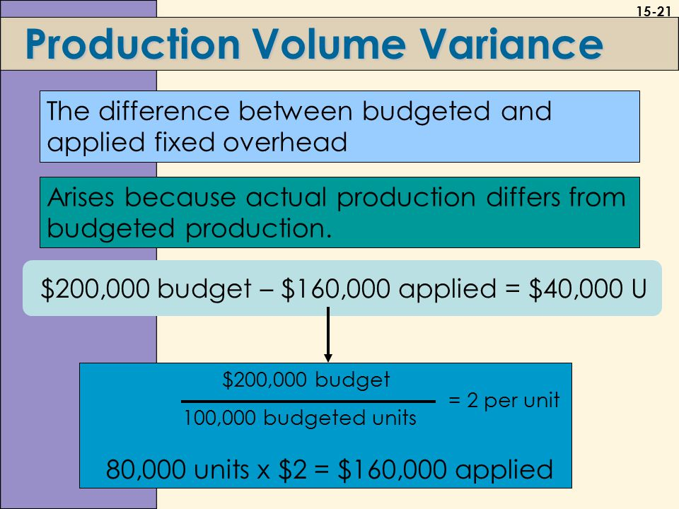 15-21 Production Volume Variance Arises because actual production differs from budgeted production.