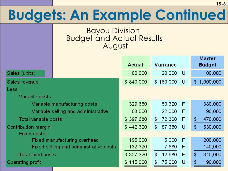 15-6 Budgets: An Example Continued Bayou Division Budget and Actual Results August