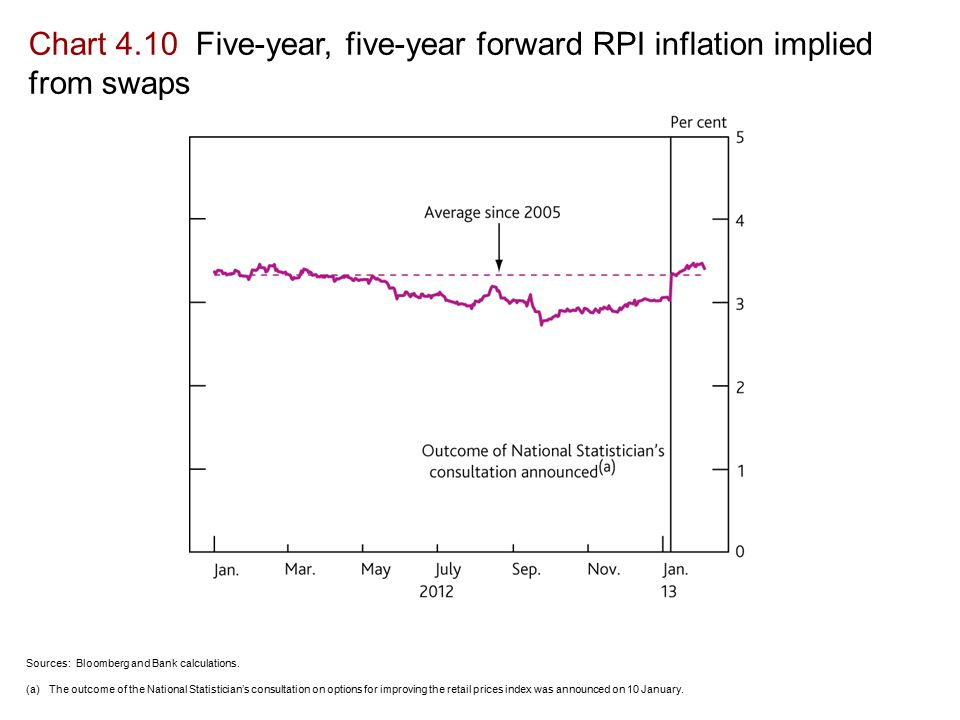 Chart 4.10 Five-year, five-year forward RPI inflation implied from swaps Sources: Bloomberg and Bank calculations.