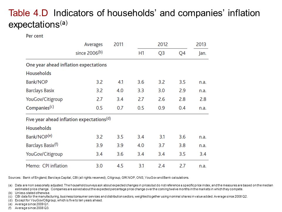 Table 4.D Indicators of households' and companies' inflation expectations (a) Sources: Bank of England, Barclays Capital, CBI (all rights reserved), Citigroup, GfK NOP, ONS, YouGov and Bank calculations.