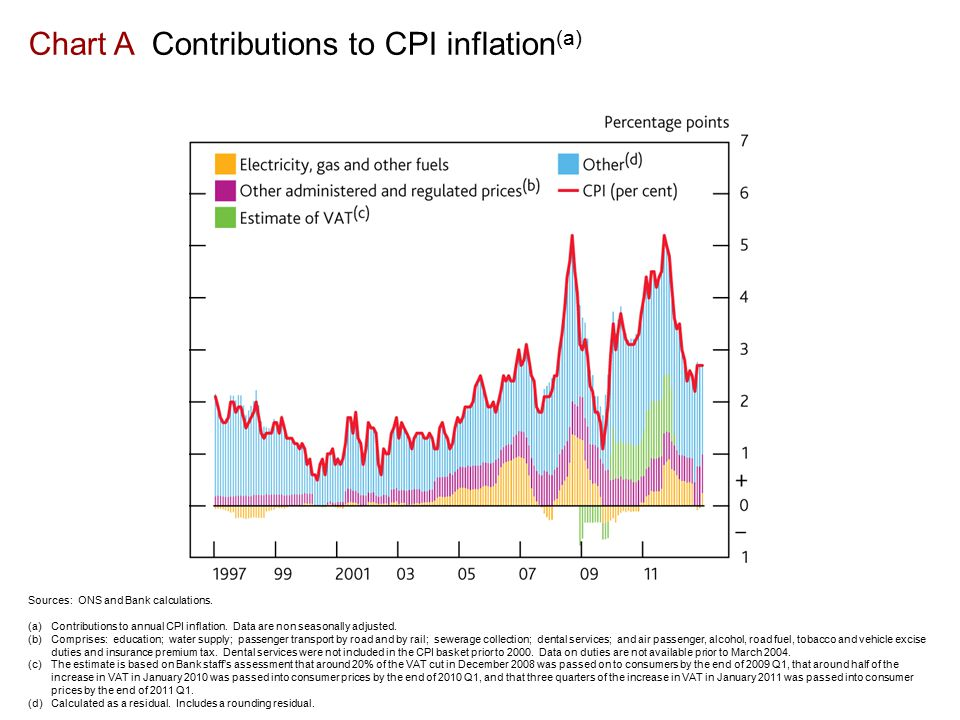 Chart B CPI goods price inflation and CPI services price inflation, excluding energy, airfares, administered and regulated prices and changes in VAT (a) Sources: ONS and Bank calculations.