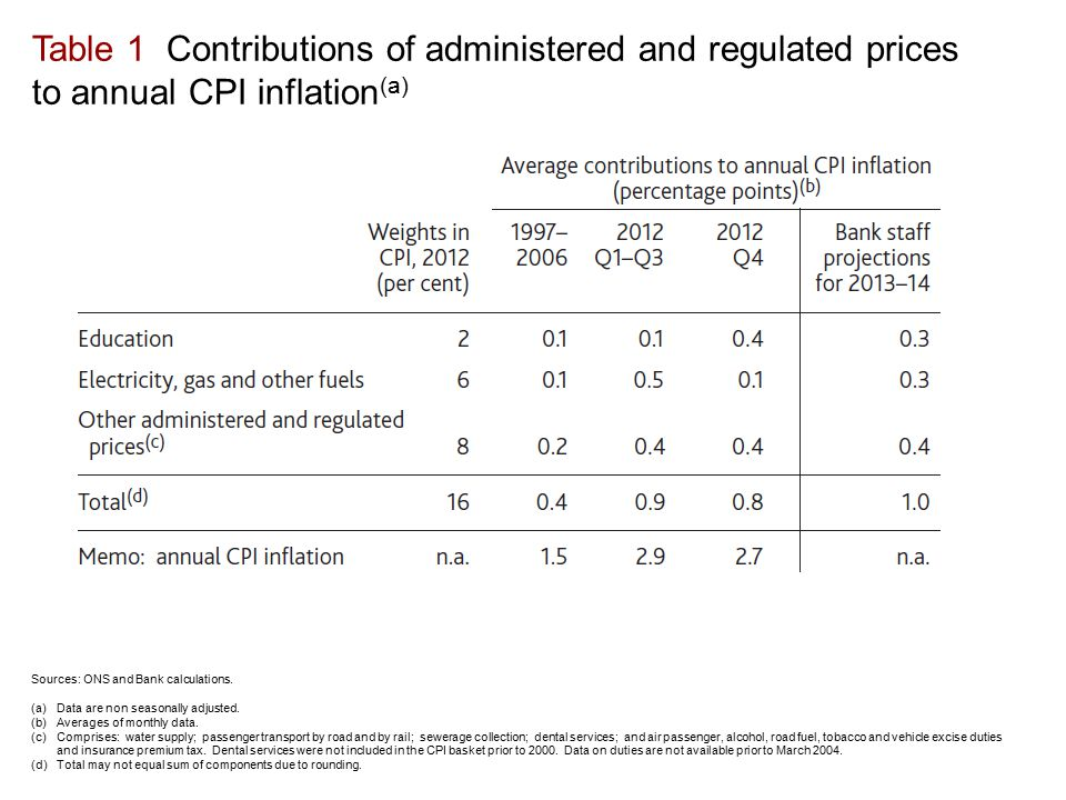 Table 1 Contributions of administered and regulated prices to annual CPI inflation (a) Sources: ONS and Bank calculations.