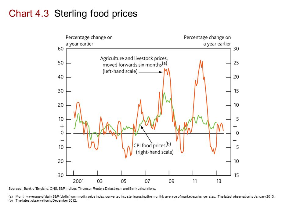 Chart 4.3 Sterling food prices Sources: Bank of England, ONS, S&P indices, Thomson Reuters Datastream and Bank calculations.