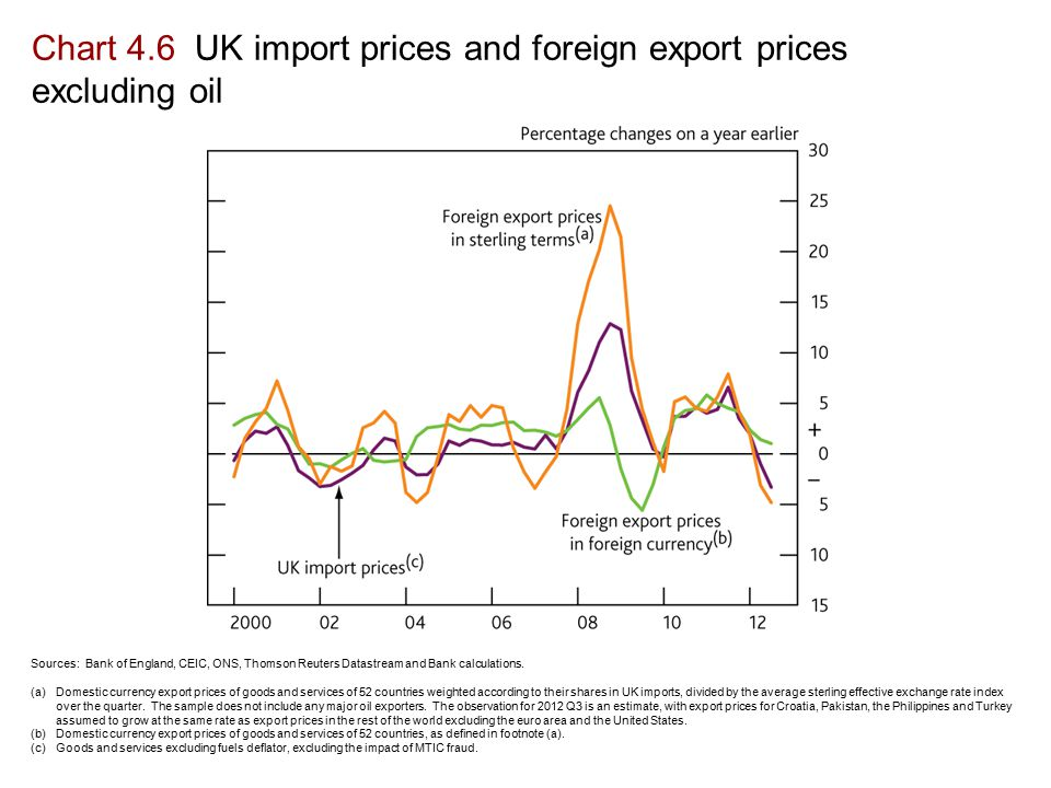 Chart 4.6 UK import prices and foreign export prices excluding oil Sources: Bank of England, CEIC, ONS, Thomson Reuters Datastream and Bank calculations.
