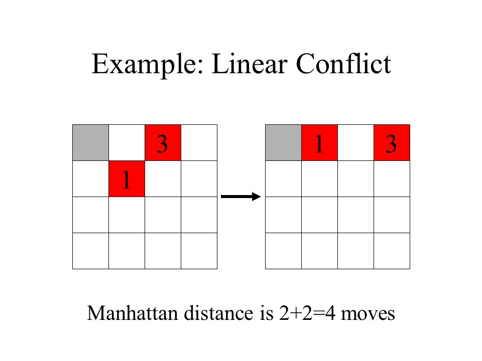 Example: Linear Conflict 133 1 Manhattan distance is 2+2=4 moves