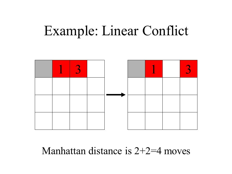Example: Linear Conflict 1331 Manhattan distance is 2+2=4 moves