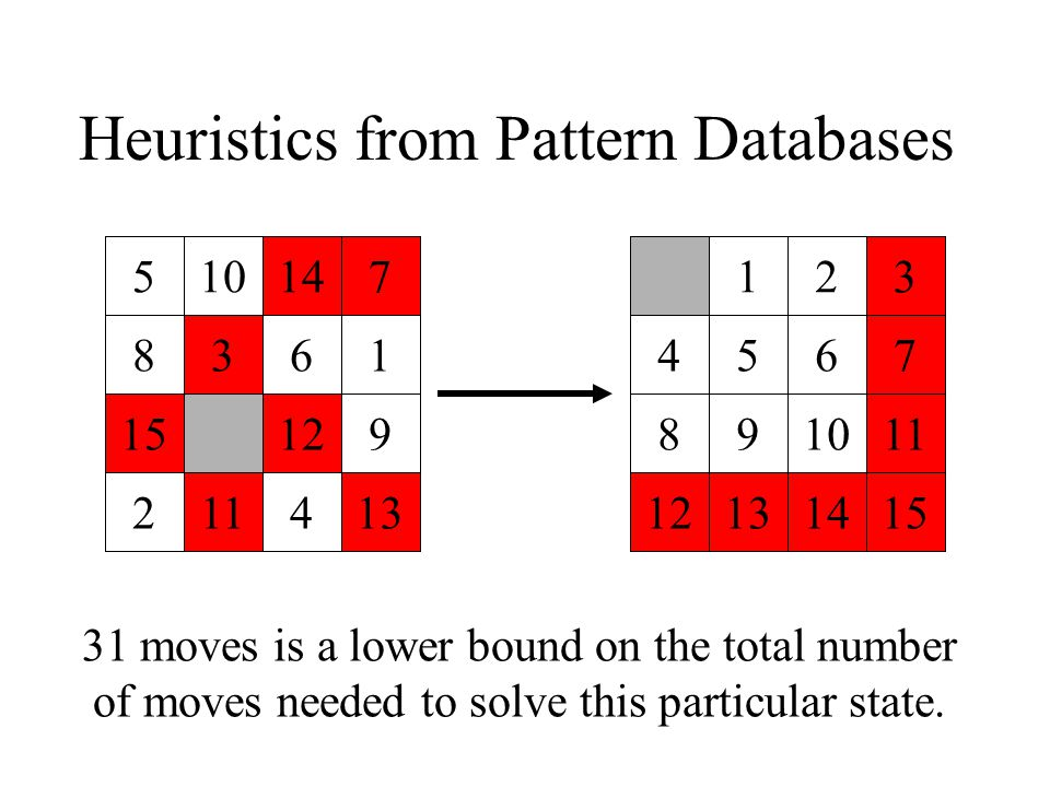 Heuristics from Pattern Databases 123 4567 891011 12131415 510147 8361 15129 211413 31 moves is a lower bound on the total number of moves needed to solve this particular state.