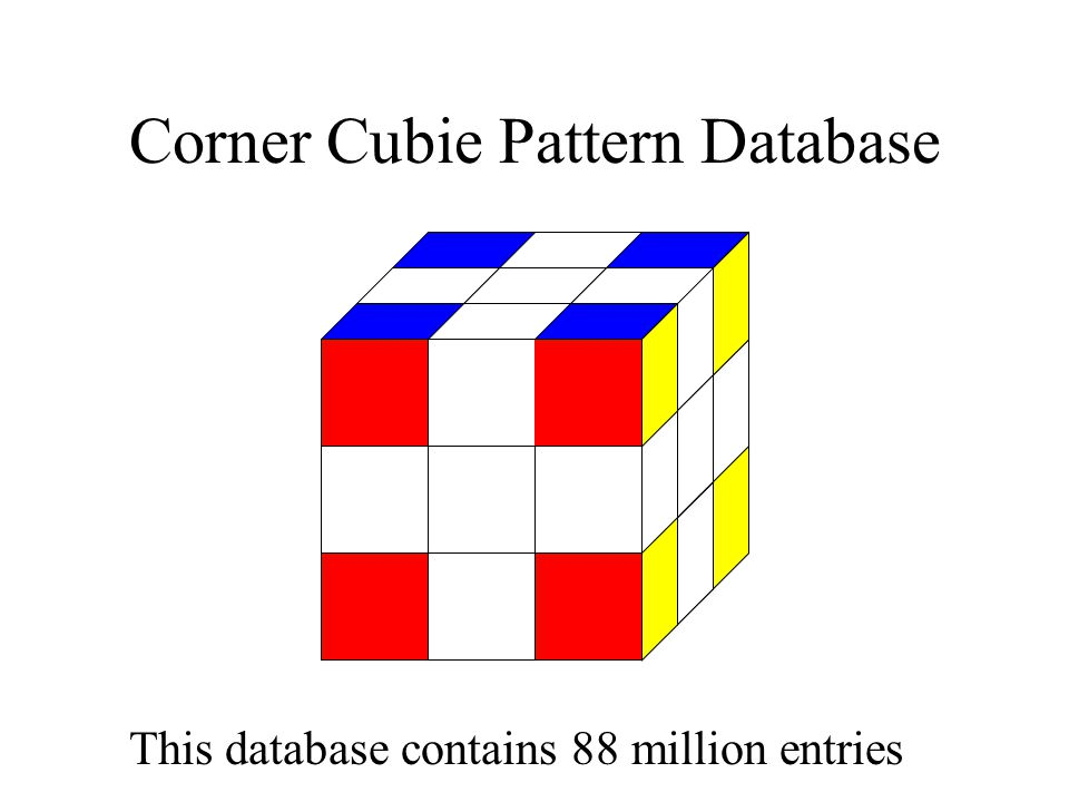 Corner Cubie Pattern Database This database contains 88 million entries