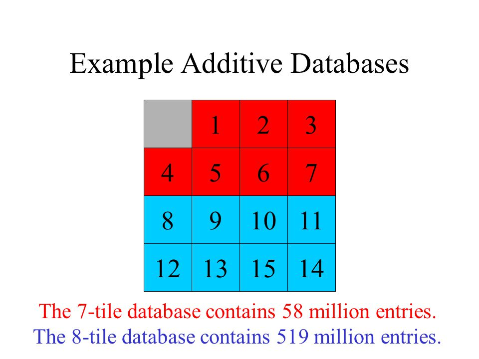 Example Additive Databases 123 4567 891011 12131514 The 7-tile database contains 58 million entries. The 8-tile database contains 519 million entries.