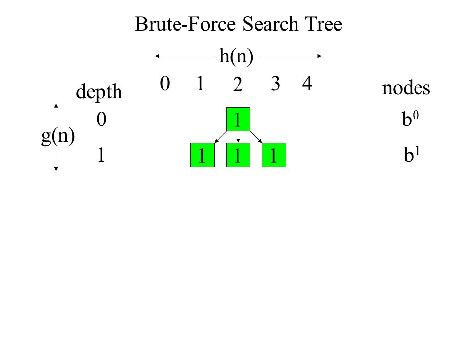 Brute-Force Search Tree depth nodes b0b0 b1b1 1 111 0 1 h(n) g(n) 01 2 34