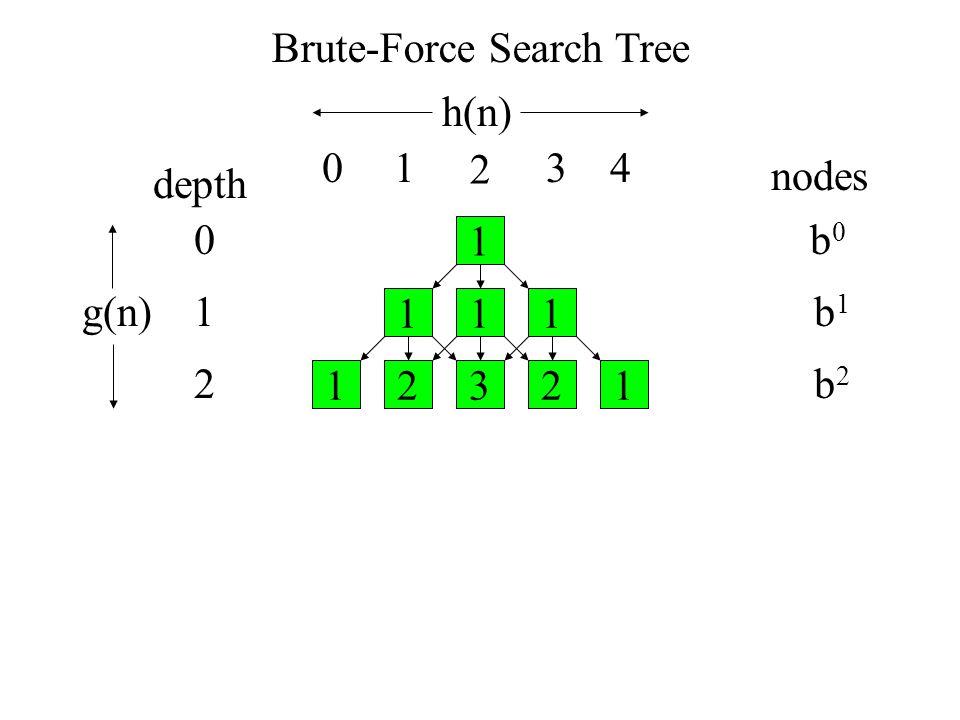 Brute-Force Search Tree depth nodes b0b0 b1b1 b2b2 1 111 23121 0 1 2 h(n) g(n) 01 2 34