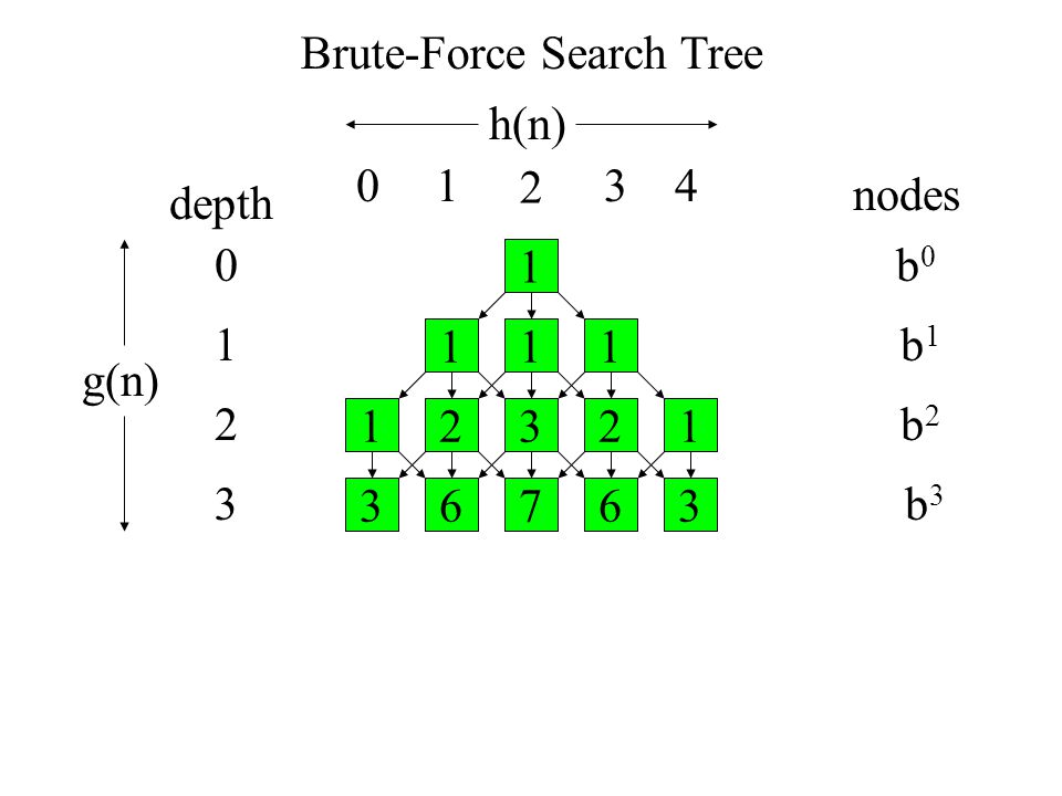 Brute-Force Search Tree depth nodes b0b0 b1b1 b2b2 b3b3 1 111 23121 67363 0 1 3 2 h(n) g(n) 01 2 34