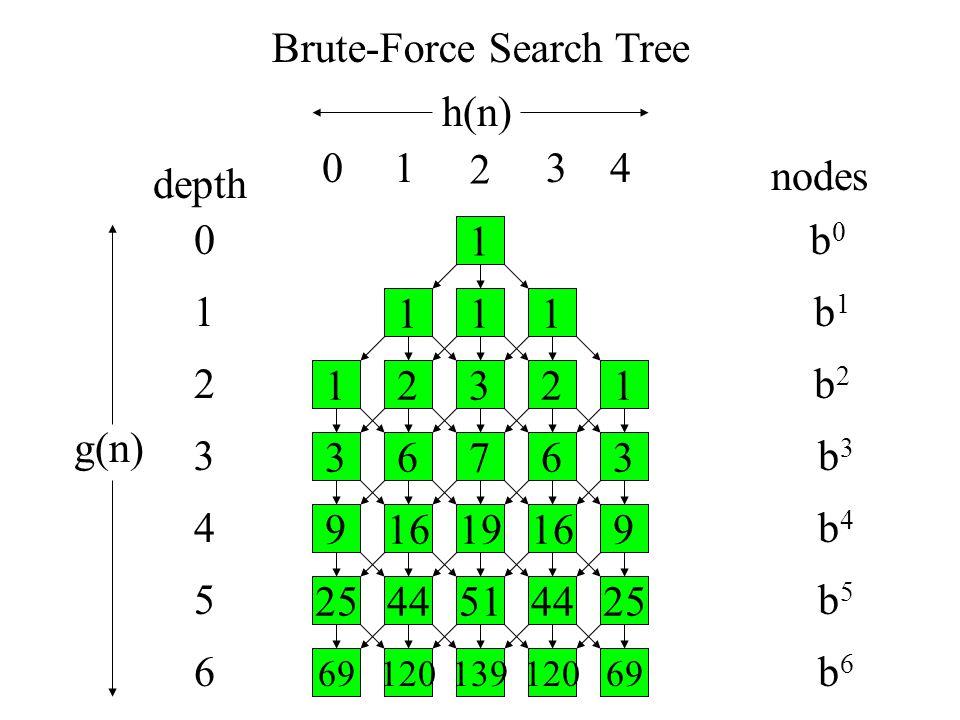 Brute-Force Search Tree depth nodes b0b0 b1b1 b2b2 b3b3 b4b4 b5b5 b6b6 1 111 23121 67363 16199169 4451254425 1201396912069 0 1 3 4 5 6 2 h(n) g(n) 01