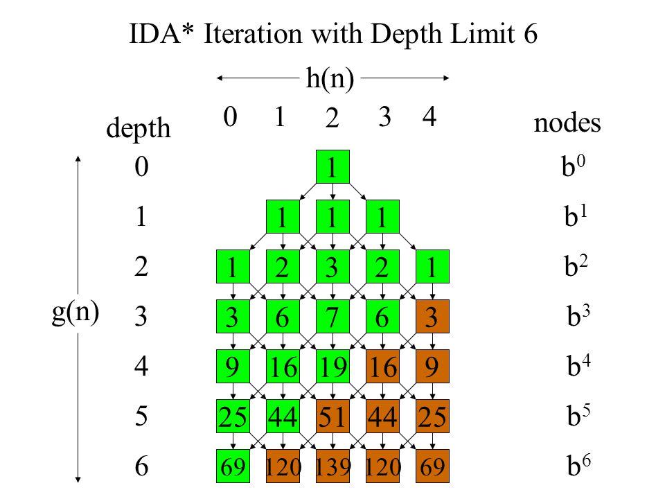 depth nodes b0b0 b1b1 b2b2 b3b3 b4b4 b5b5 b6b6 1 111 23121 67363 16199169 4451254425 1201396912069 0 1 3 4 5 6 2 h(n) g(n) 01 2 34 IDA* Iteration with