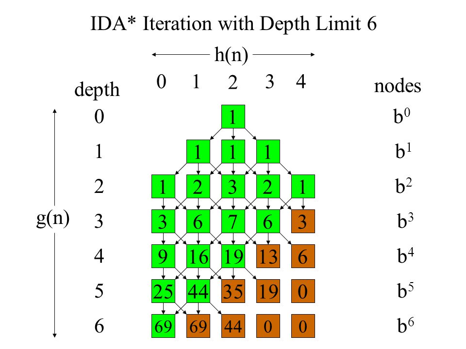depth nodes b0b0 b1b1 b2b2 b3b3 b4b4 b5b5 b6b6 1 111 23121 67363 16196139 443501925 69440069 0 1 3 4 5 6 2 h(n) g(n) 01 2 34