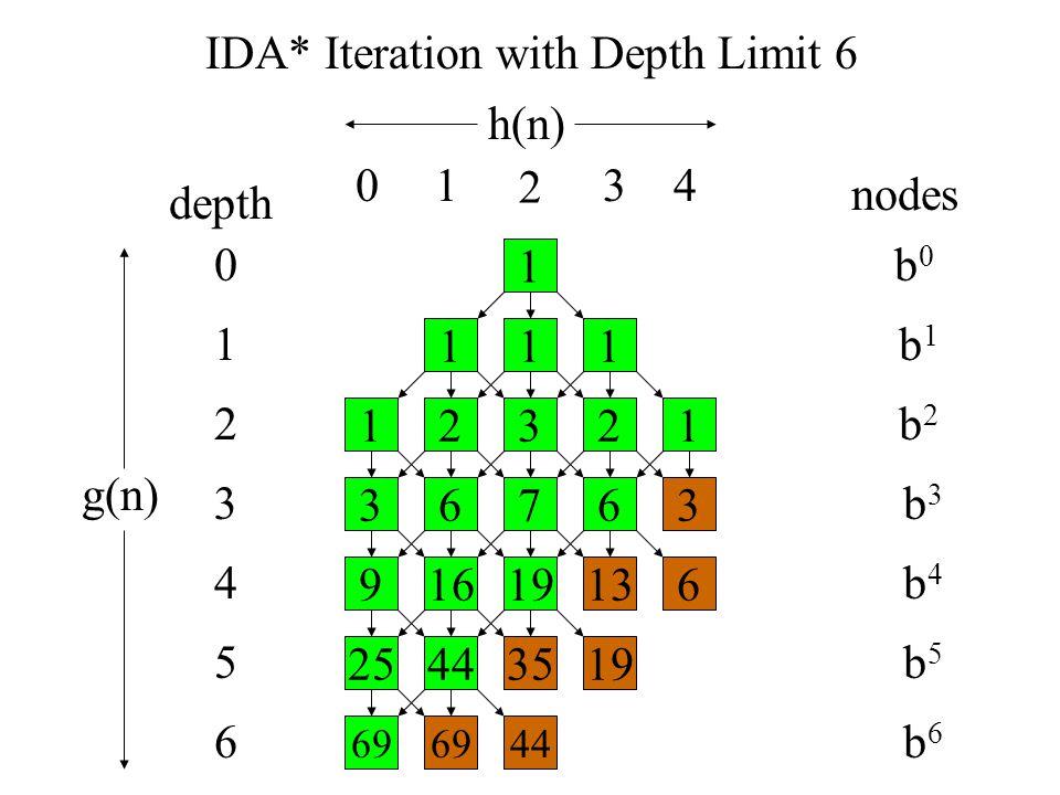 IDA* Iteration with Depth Limit 6 depth nodes b0b0 b1b1 b2b2 b3b3 b4b4 b5b5 b6b6 1 111 23121 67363 16196139 44351925 694469 0 1 3 4 5 6 2 h(n) g(n) 01