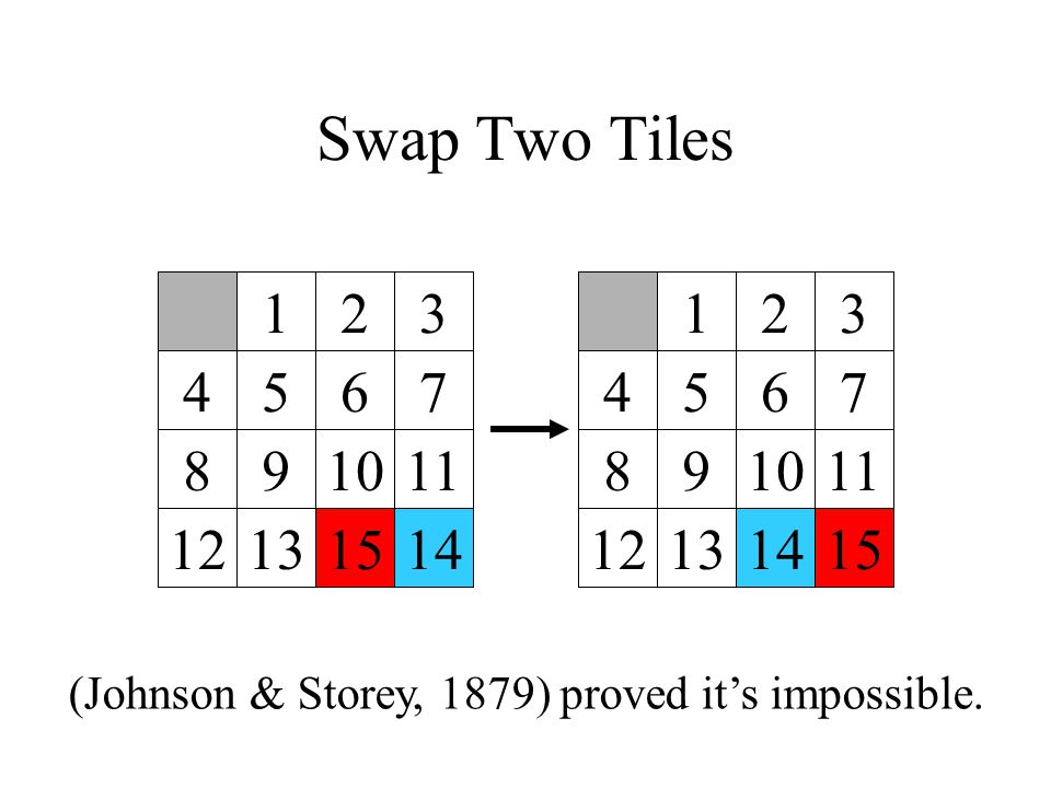Swap Two Tiles 123 4567 891011 12 131415 123 4567 891011 13 1412 (Johnson & Storey, 1879) proved it's impossible.