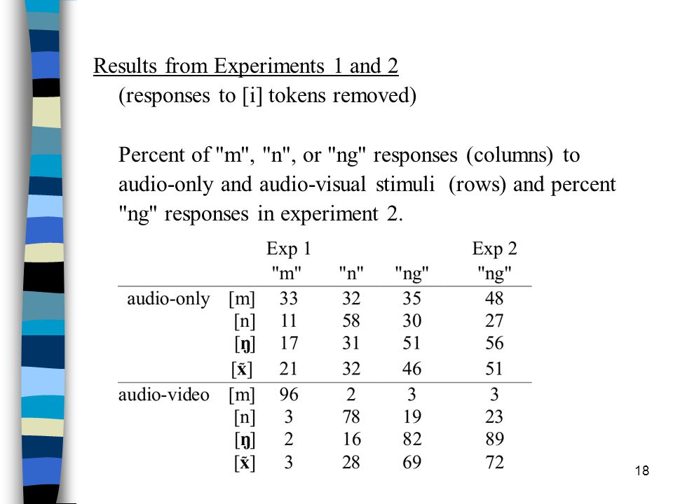 17 Experiment 2: [ N ] detection in audio-visual stimuli What if listeners did not really think that nasalized vowels sounded like [ N ]? Task: [ N ]