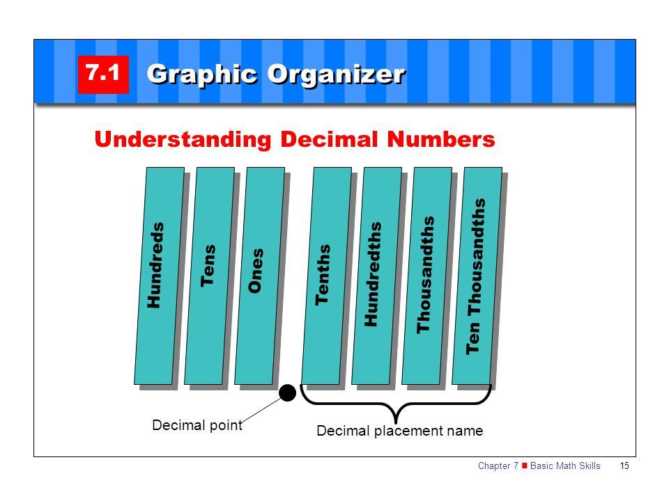 Chapter 7 Basic Math Skills 15 7.1 Graphic Organizer Hundreds Understanding Decimal Numbers Tens Ten Thousandths Ones Thousandths Hundredths Tenths De