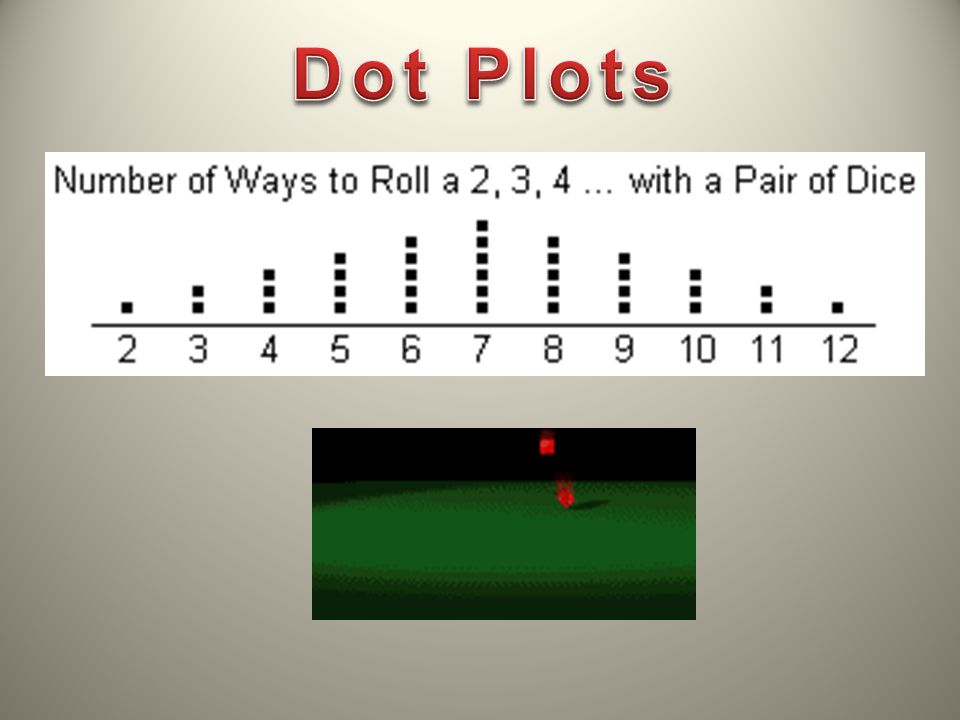 How to Create a Dot Plot 1) Draw a horizontal number line.