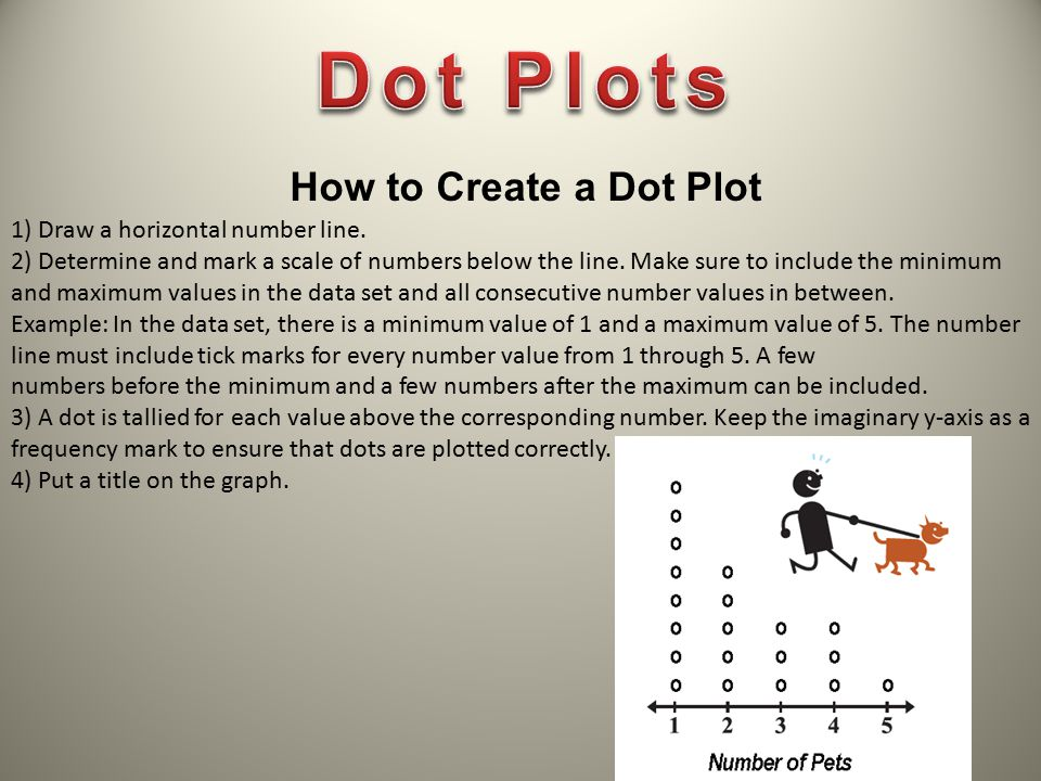 How to Create a Dot Plot 1) Draw a horizontal number line. 2) Determine and mark a scale of numbers below the line. Make sure to include the minimum a