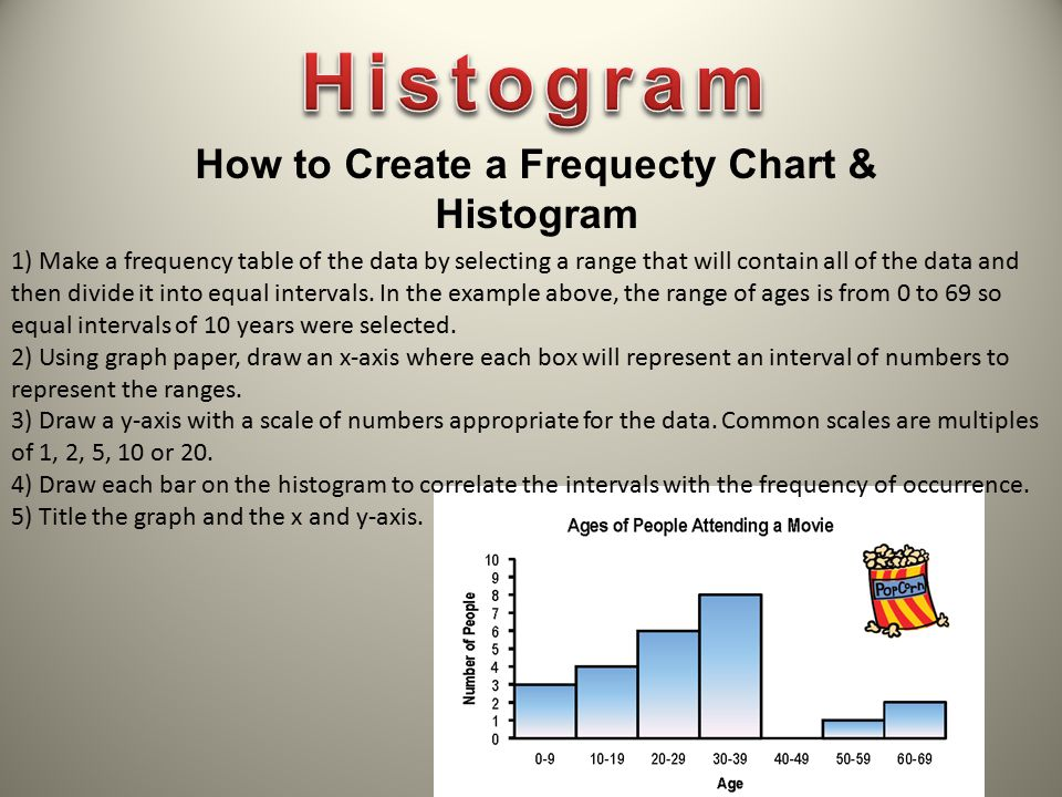 1) Make a frequency table of the data by selecting a range that will contain all of the data and then divide it into equal intervals. In the example a