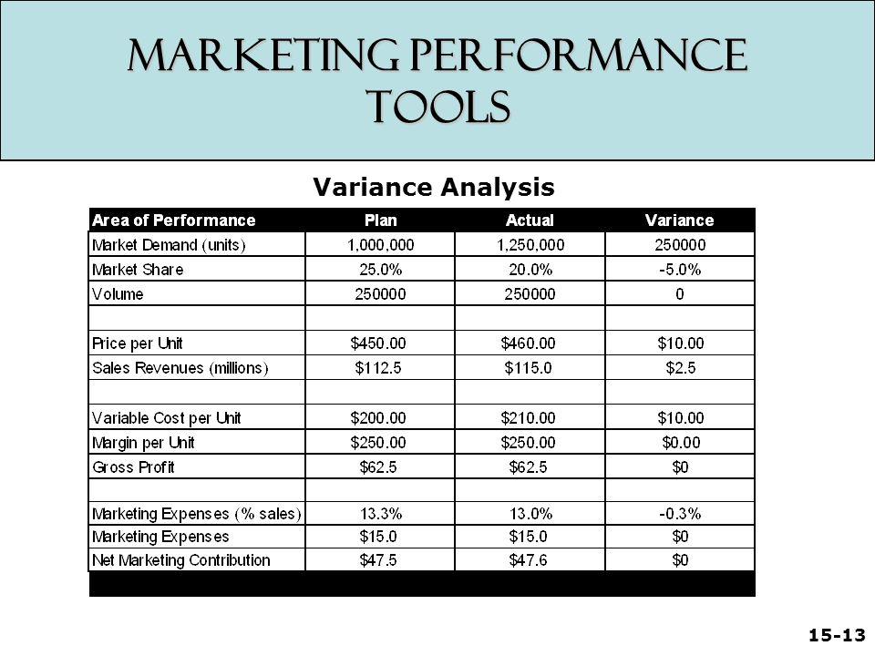 15-13 Marketing Performance Tools Variance Analysis