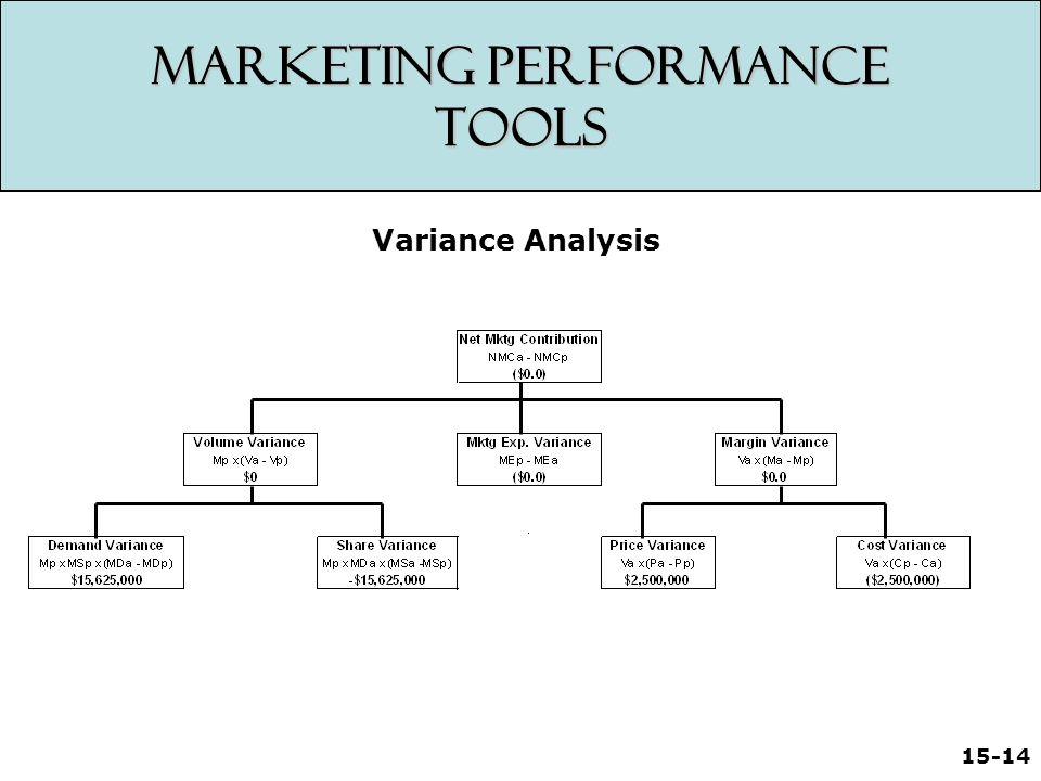 15-14 Marketing Performance Tools Variance Analysis