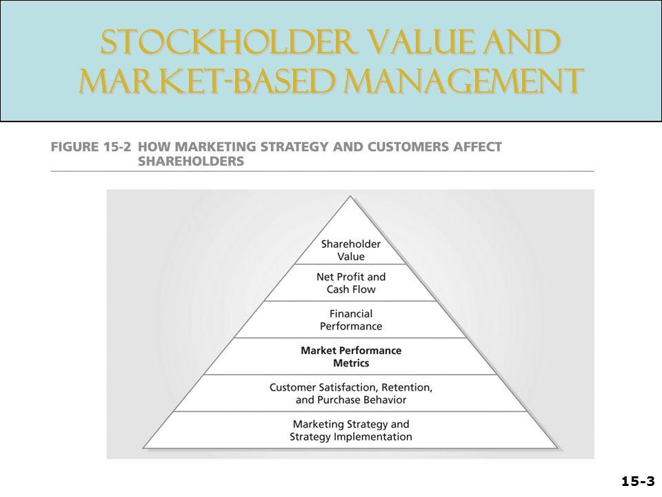 15-3 Stockholder Value and Market-Based Management