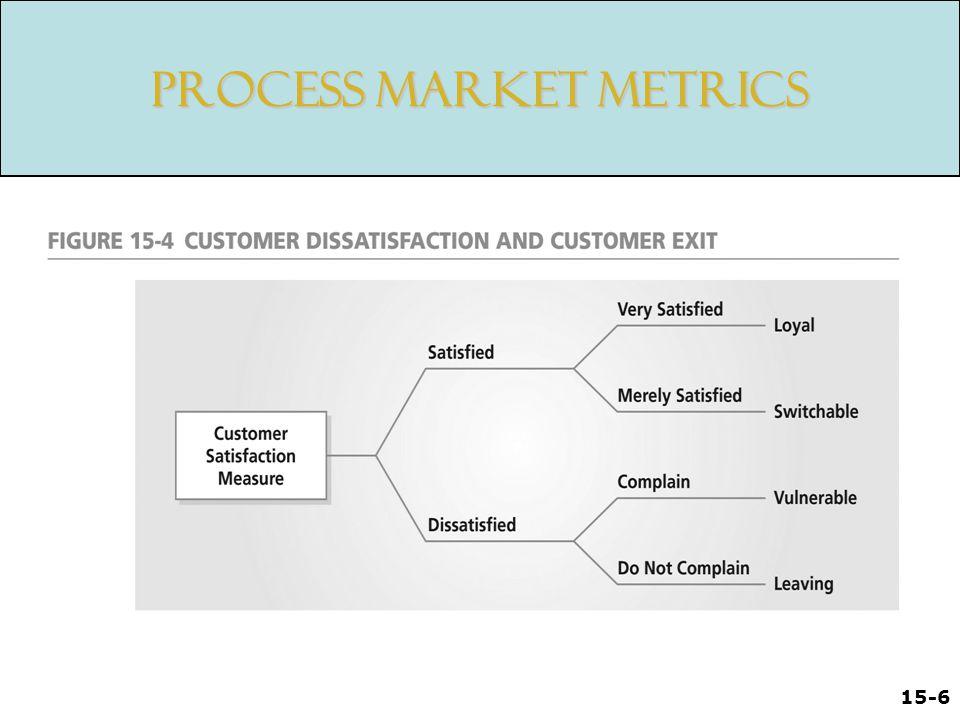 15-6 Process Market Metrics