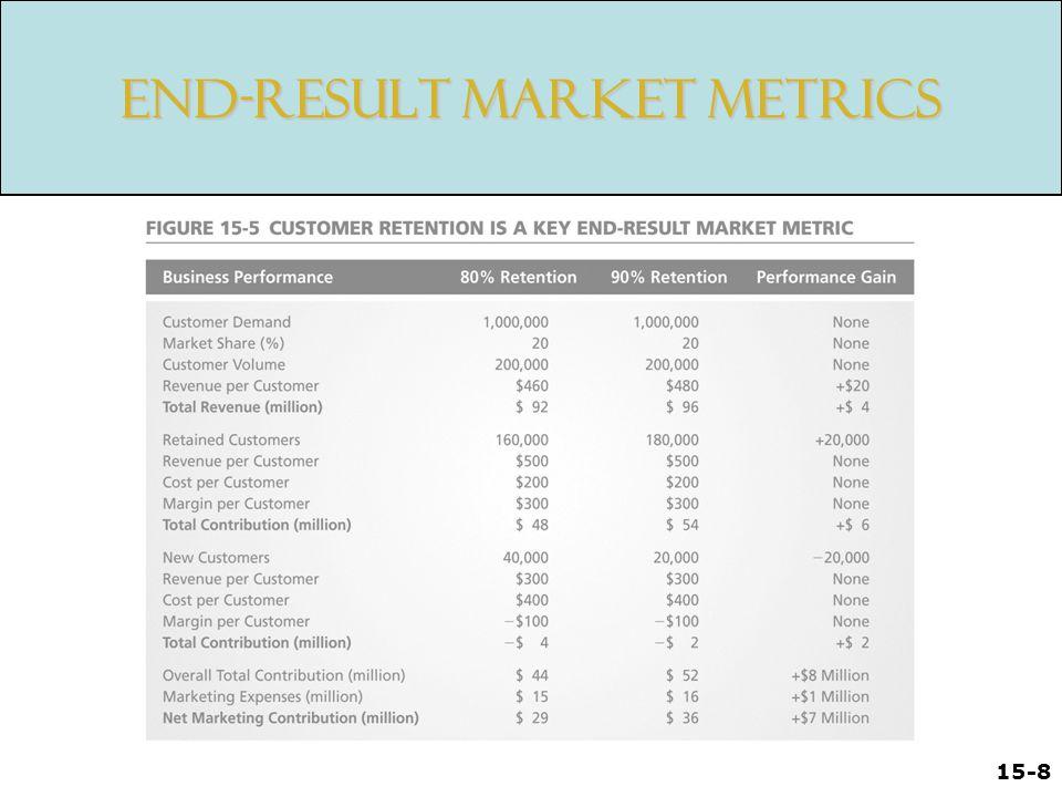 15-8 End-Result Market Metrics