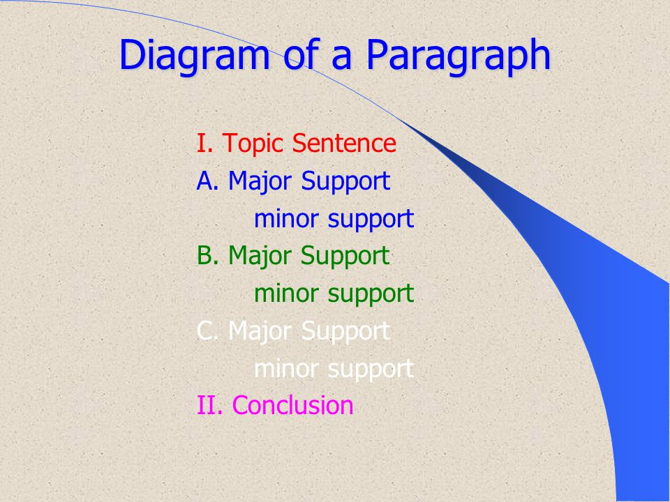 Diagram of a Paragraph I.Topic Sentence A. Major Support minor support B.