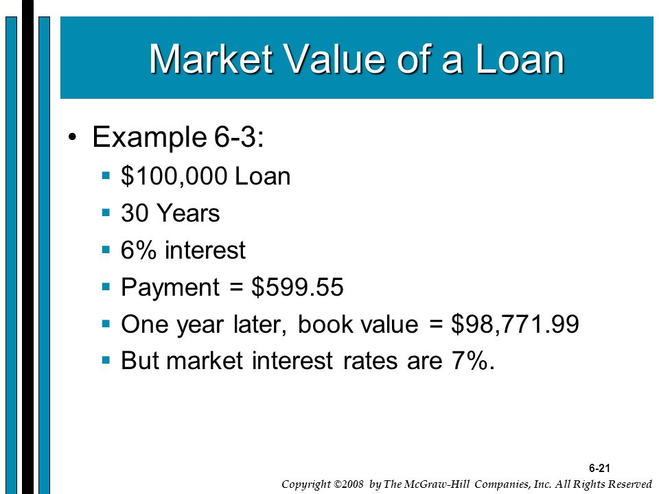 6-21 Copyright ©2008 by The McGraw-Hill Companies, Inc. All Rights Reserved Market Value of a Loan Example 6-3:  $100,000 Loan  30 Years  6% intere