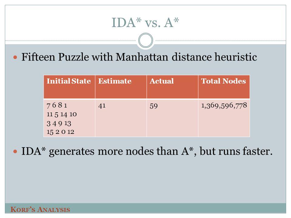IDA* vs.