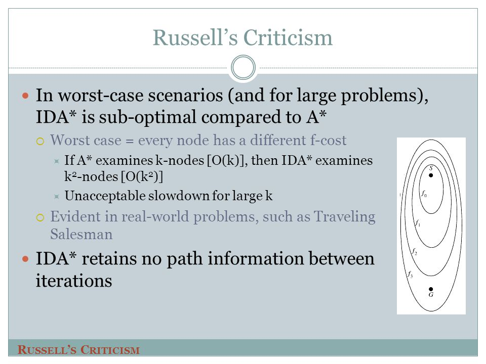 Russell's Criticism In worst-case scenarios (and for large problems), IDA* is sub-optimal compared to A*  Worst case = every node has a different f-c