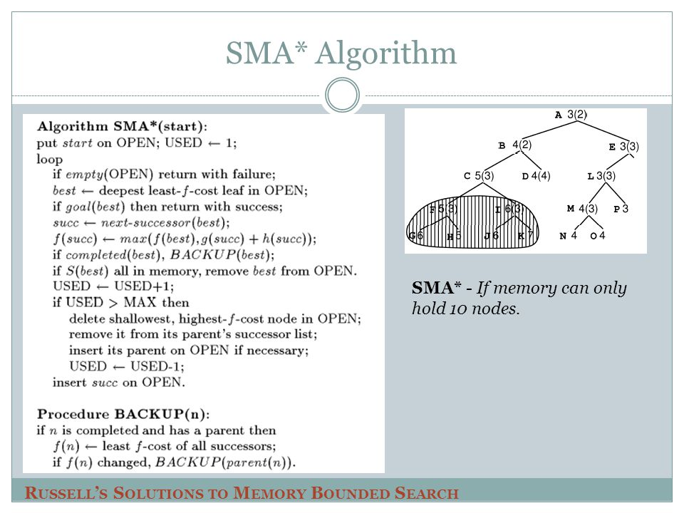 SMA* Algorithm SMA* - If memory can only hold 10 nodes.