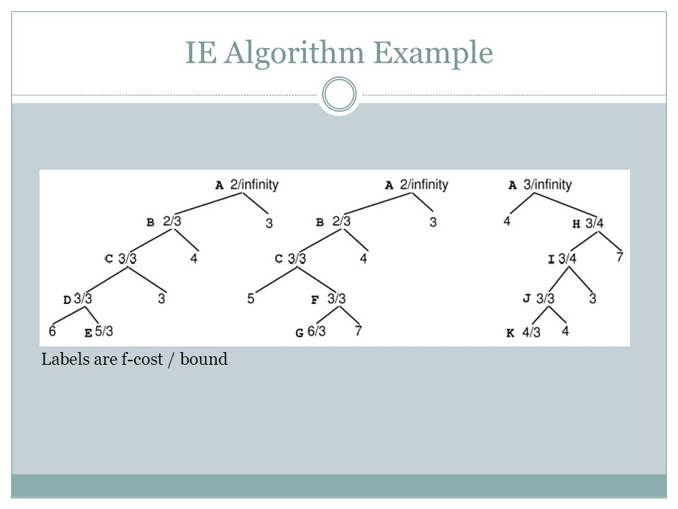 IE Algorithm Example Labels are f-cost / bound