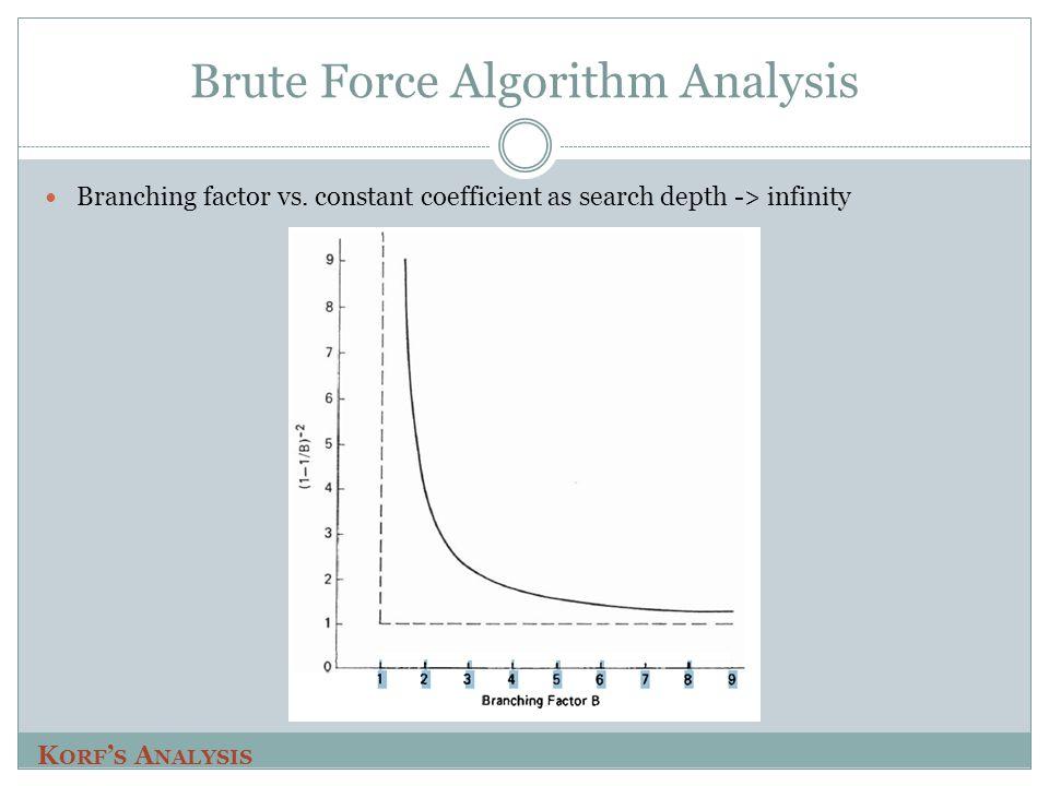 Brute Force Algorithm Analysis Branching factor vs.