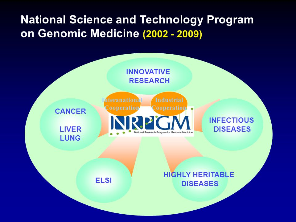 National Science and Technology Program on Genomic Medicine (2002 - 2009) CANCER LIVER LUNG ELSI INFECTIOUS DISEASES HIGHLY HERITABLE DISEASES INNOVATIVE RESEARCH Industrial Cooperation Interanational Cooperation