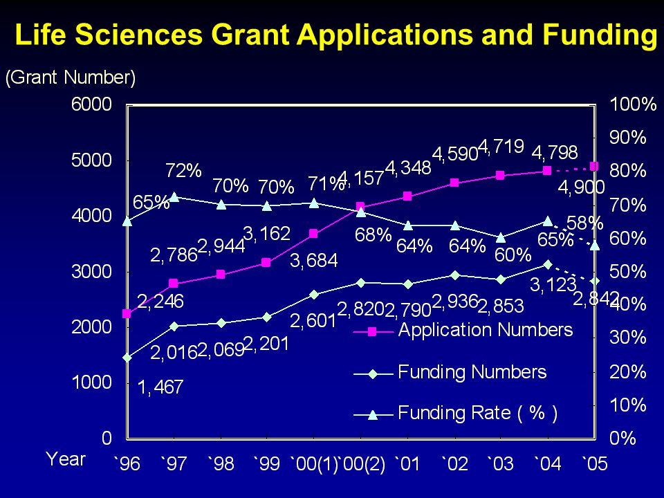 Life Sciences Grant Applications and Funding