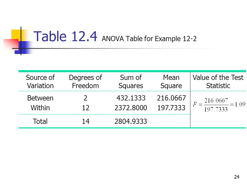 24 Table 12.4 ANOVA Table for Example 12-2 Source of Variation Degrees of Freedom Sum of Squares Mean Square Value of the Test Statistic Between Withi