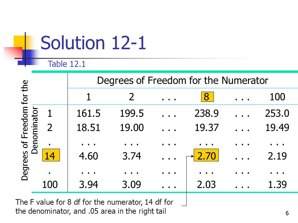 6 Solution 12-1 Degrees of Freedom for the Numerator 12...8 100 1 2. 14. 100 161.5 18.51... 4.60... 3.94 199.5 19.00... 3.74... 3.09... 238.9 19.37...