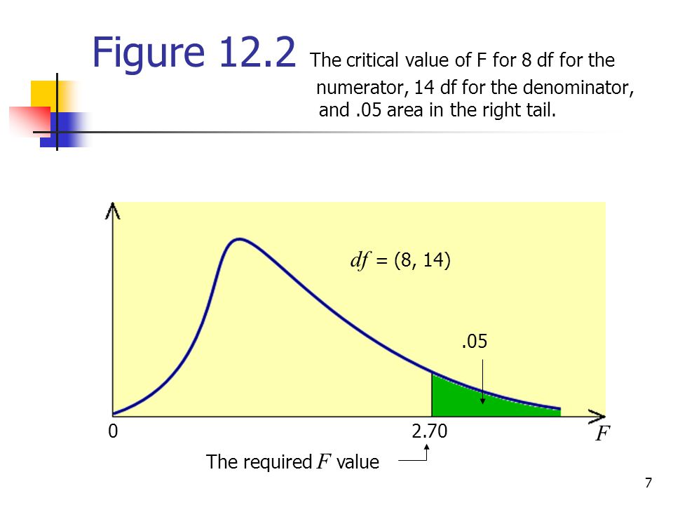 7 Figure 12.2 The critical value of F for 8 df for the numerator, 14 df for the denominator, and.05 area in the right tail. df = (8, 14).05 2.70 F 0 T