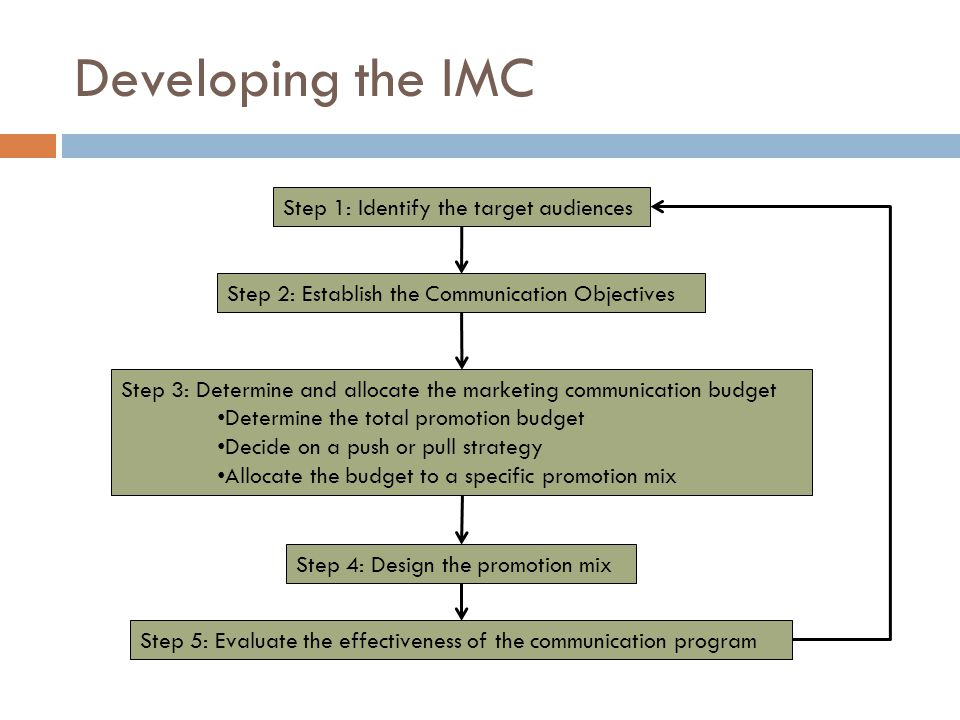 Develop an Integrative Marketing Communication Plan  Your team has developed the product featured on the following slide  Create a IMC plan to successfully market the product  Allocate the budget to the different promotion mix mediums based on percentage of budget