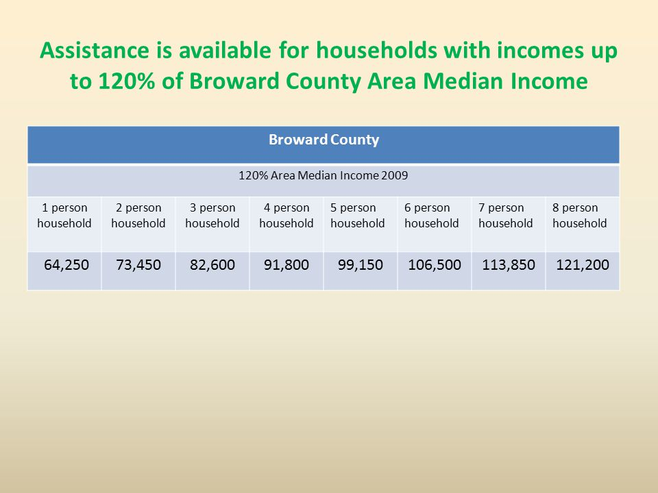 Assistance is available for households with incomes up to 120% of Broward County Area Median Income Broward County 120% Area Median Income 2009 1 person household 2 person household 3 person household 4 person household 5 person household 6 person household 7 person household 8 person household 64,25073,45082,60091,80099,150106,500113,850121,200