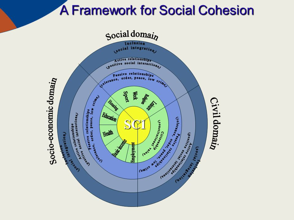 A Framework for Social Cohesion SCI