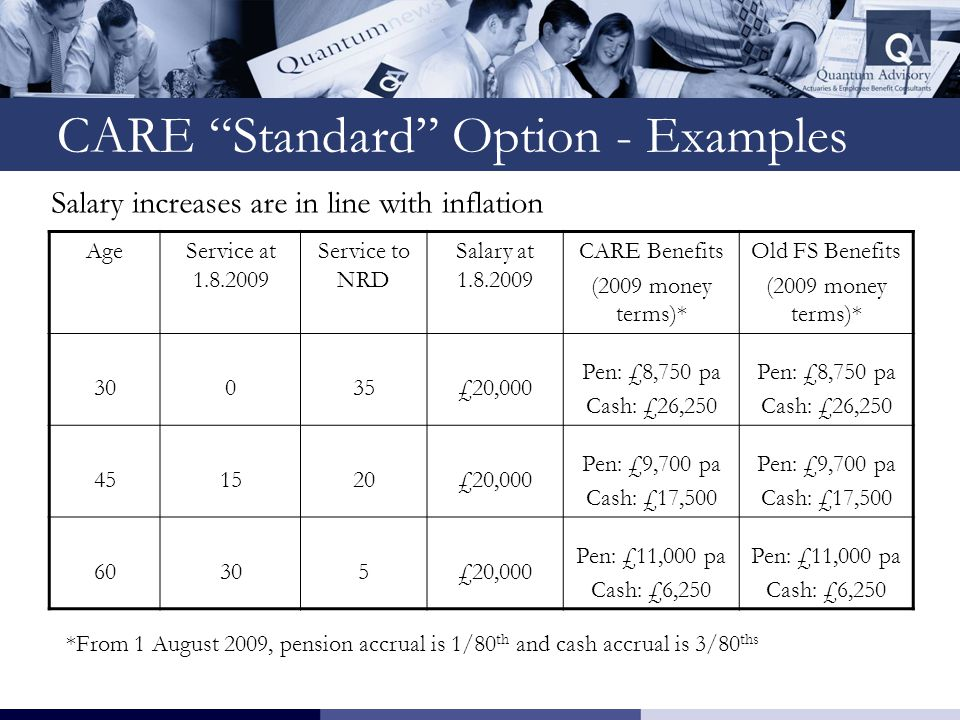 CARE Standard Option - Examples Salary increases are in line with inflation AgeService at 1.8.2009 Service to NRD Salary at 1.8.2009 CARE Benefits (2009 money terms)* Old FS Benefits (2009 money terms)* 30035£20,000 Pen: £8,750 pa Cash: £26,250 Pen: £8,750 pa Cash: £26,250 451520£20,000 Pen: £9,700 pa Cash: £17,500 Pen: £9,700 pa Cash: £17,500 60305£20,000 Pen: £11,000 pa Cash: £6,250 Pen: £11,000 pa Cash: £6,250 *From 1 August 2009, pension accrual is 1/80 th and cash accrual is 3/80 ths