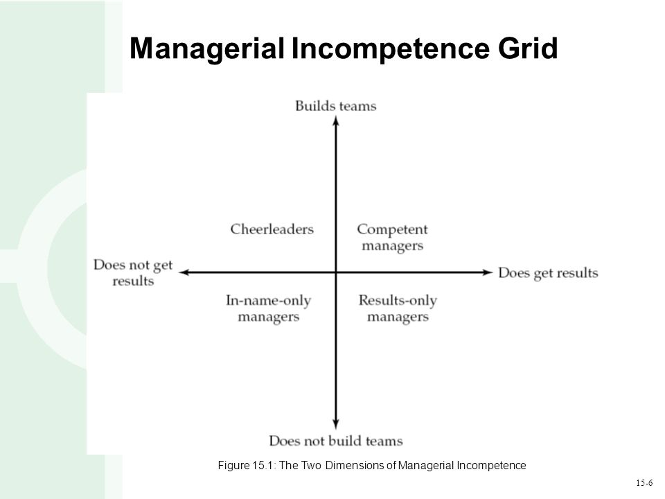 15-6 Managerial Incompetence Grid Figure 15.1: The Two Dimensions of Managerial Incompetence