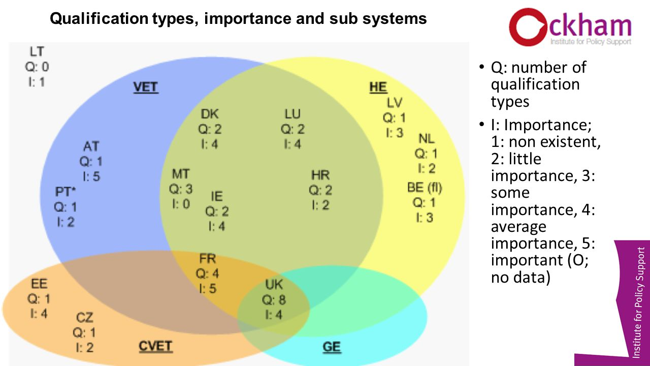 Qualification types, importance and sub systems Q: number of qualification types I: Importance; 1: non existent, 2: little importance, 3: some importance, 4: average importance, 5: important (O; no data)