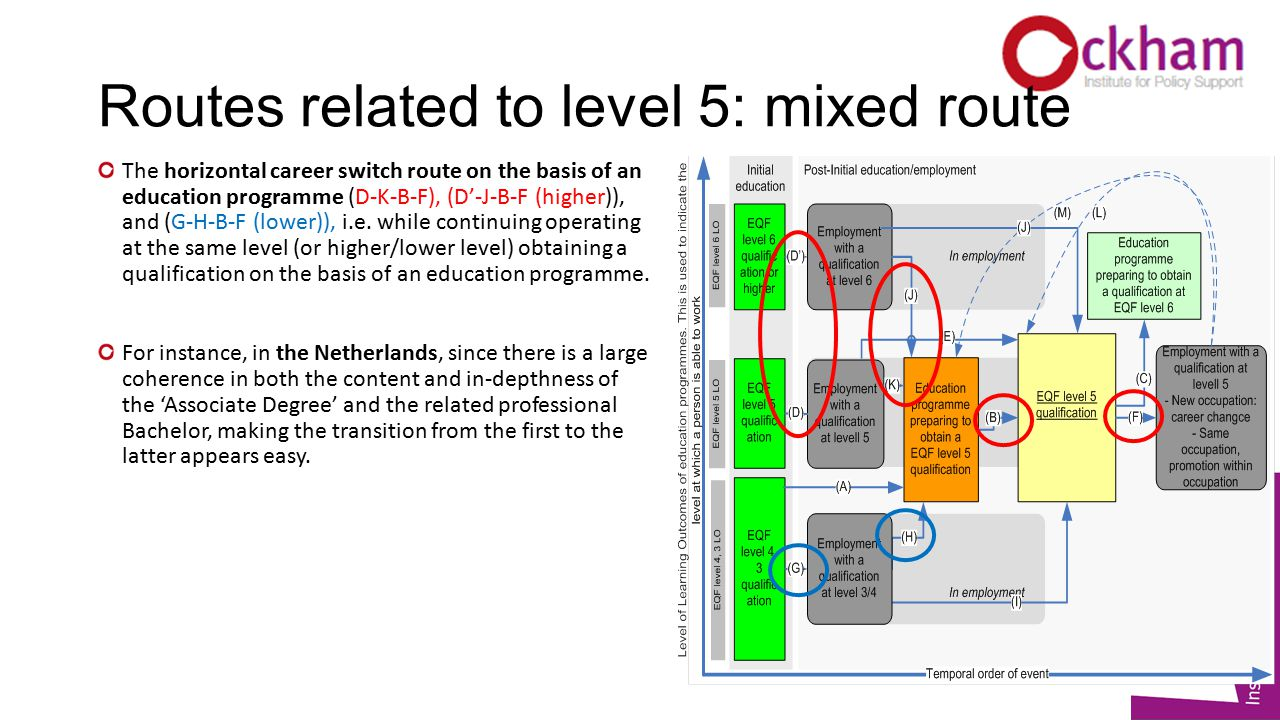Routes related to level 5: mixed route The horizontal career switch route on the basis of an education programme (D-K-B-F), (D'-J-B-F (higher)), and (G-H-B-F (lower)), i.e.